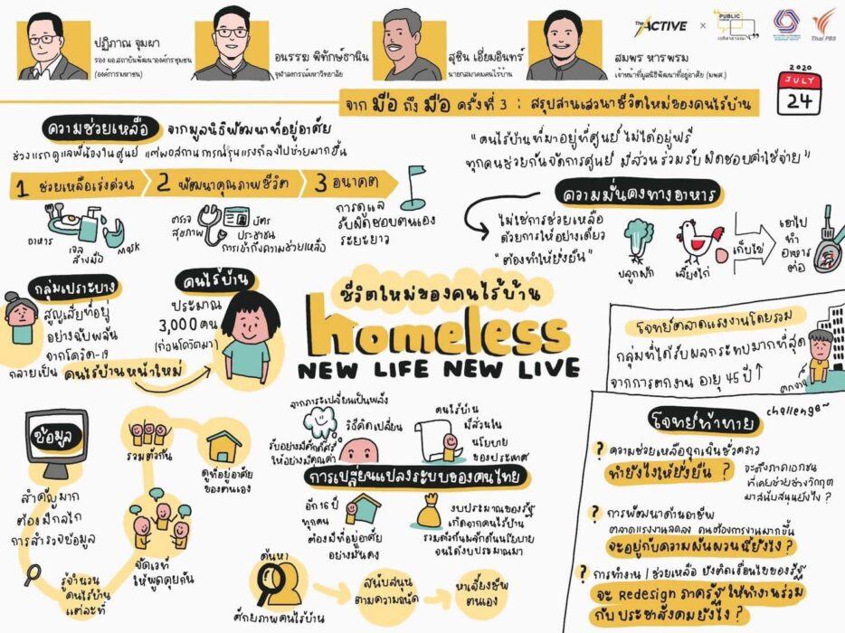 จากมือถึงมือ: ชีวิตใหม่ของคนไร้บ้าน