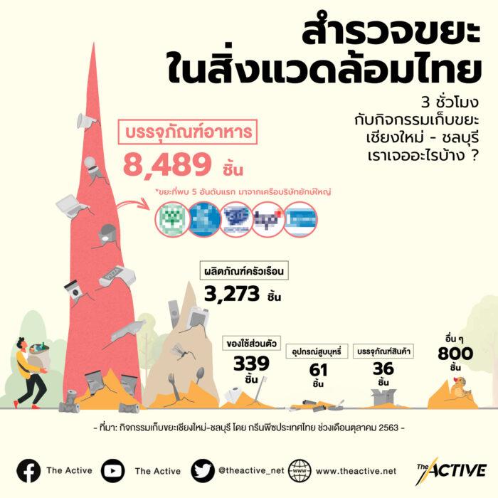 สำรวจขยะในสิ่งแวดล้อมไทย