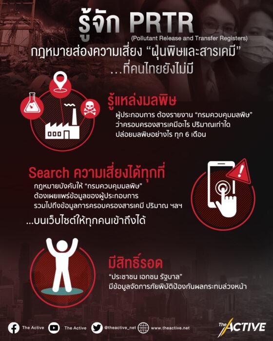 """รู้จัก """"PRTR"""" กฎหมายส่องความเสี่ยง """"ฝุ่นพิษและสารเคมี"""" ที่คนไทยยังไม่มี"""