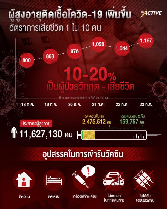 ผู้สูงอายุติดเชื้อโควิด-19 เพิ่ม อัตราเสียชีวิต 1 ใน 10